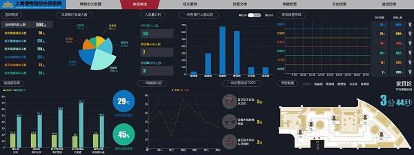 上海博物馆数字中心观众参观客流数据界面.jpg